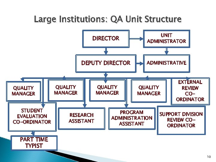Large Institutions: QA Unit Structure DIRECTOR DEPUTY DIRECTOR QUALITY MANAGER STUDENT EVALUATION CO-ORDINATOR UNIT