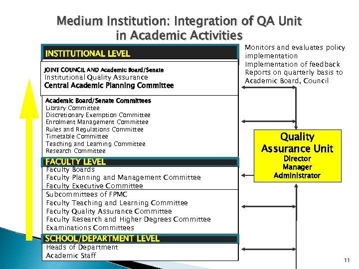Medium Institution: Integration of QA Unit in Academic Activities INSTITUTIONAL LEVEL SENATE JOINT COUNCIL