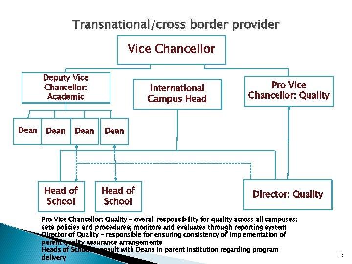Transnational/cross border provider Vice Chancellor Deputy Vice Chancellor: Academic Dean Head of School International
