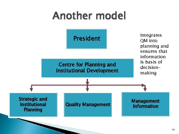 Another model President Centre for Planning and Institutional Development Strategic and Institutional Planning Quality