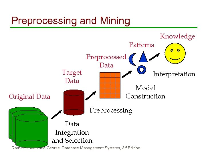 Preprocessing and Mining Knowledge Patterns Target Data Preprocessed Data Interpretation Model Construction Original Data
