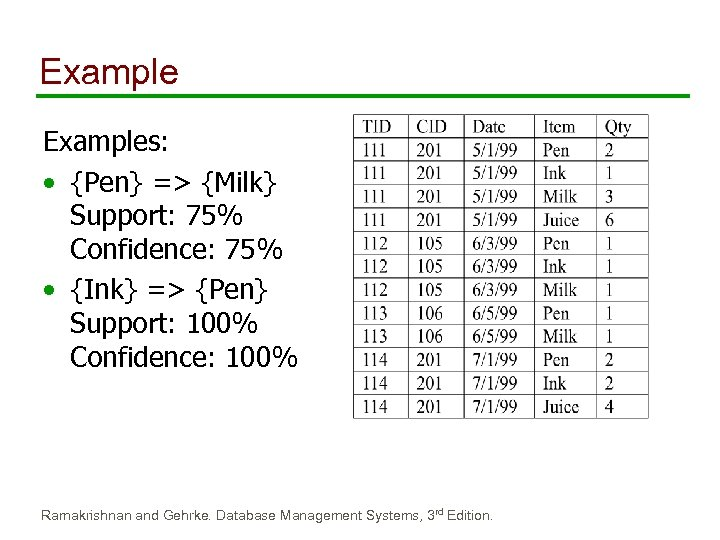 Examples: • {Pen} => {Milk} Support: 75% Confidence: 75% • {Ink} => {Pen} Support:
