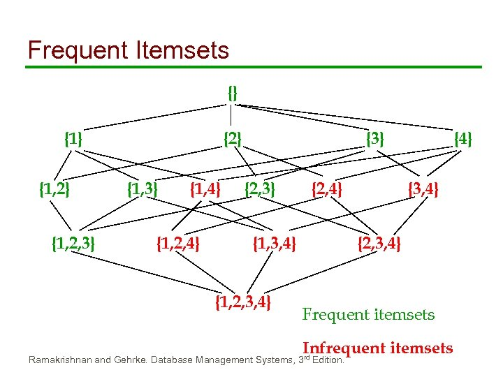 Frequent Itemsets {} {1, 2} {1, 2, 3} {2} {1, 3} {1, 4} {1,