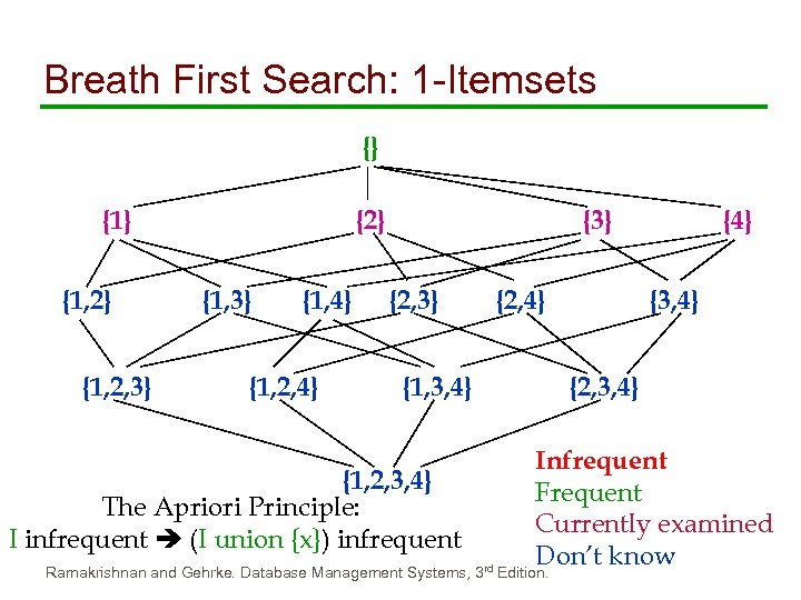 Breath First Search: 1 -Itemsets {} {1, 2} {1, 2, 3} {2} {1, 3}
