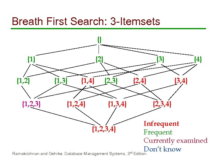 Breath First Search: 3 -Itemsets {} {1, 2} {1, 2, 3} {2} {1, 3}