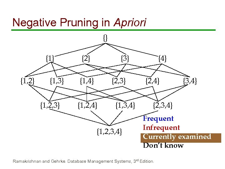 Negative Pruning in Apriori {} {1, 2} {1, 3} {1, 2, 3} {2} {3}