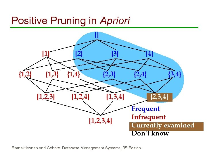Positive Pruning in Apriori {} {1, 2} {1, 3} {1, 2, 3} {2} {3}