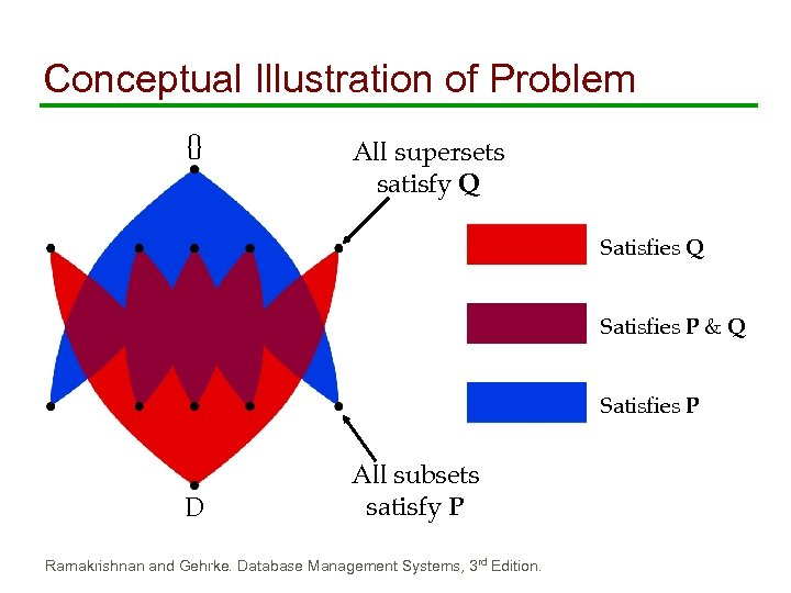 Conceptual Illustration of Problem {} All supersets satisfy Q Satisfies P & Q Satisfies