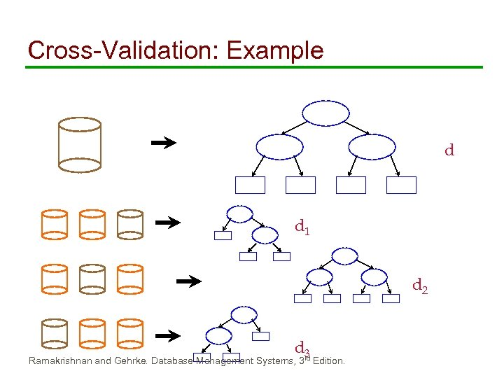 Cross-Validation: Example d d 1 d 2 d 3 Ramakrishnan and Gehrke. Database Management
