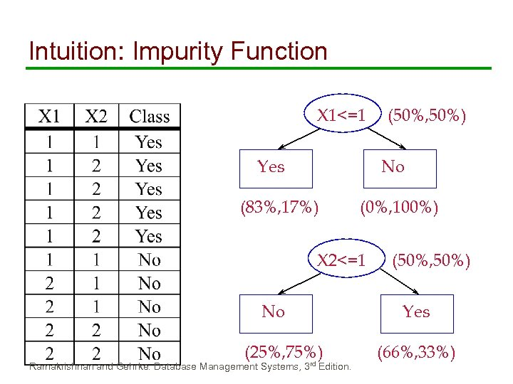 Intuition: Impurity Function X 1<=1 Yes No (83%, 17%) (0%, 100%) X 2<=1 No