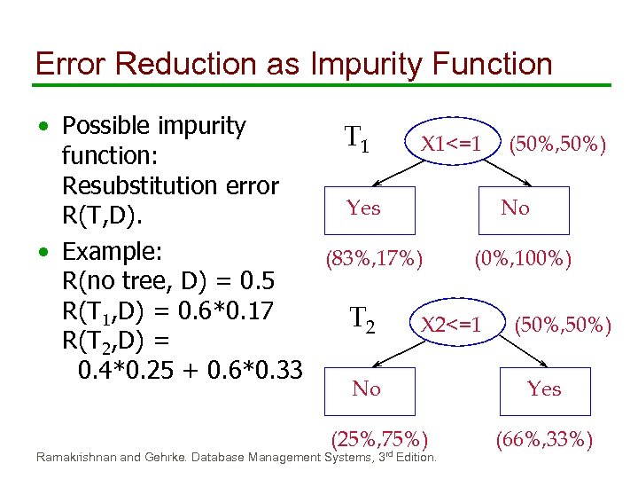 Error Reduction as Impurity Function • Possible impurity T 1 X 1<=1 (50%, 50%)