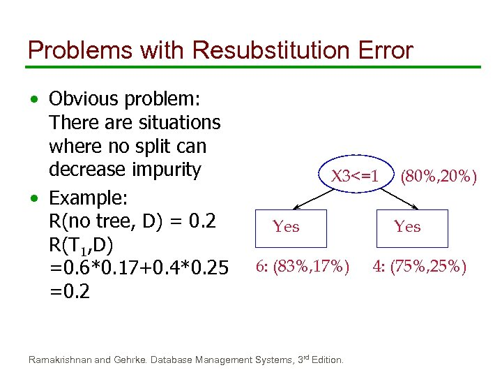 Problems with Resubstitution Error • Obvious problem: There are situations where no split can