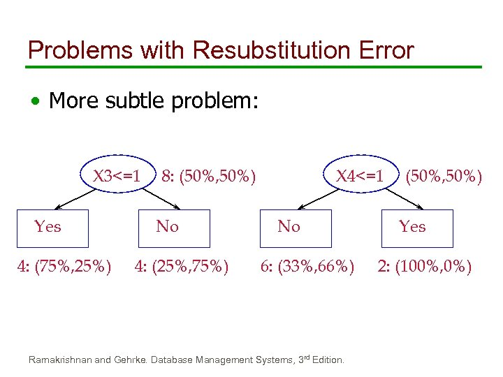 Problems with Resubstitution Error • More subtle problem: X 3<=1 Yes 4: (75%, 25%)