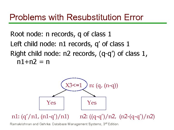Problems with Resubstitution Error Root node: n records, q of class 1 Left child