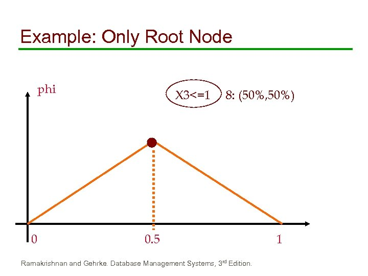 Example: Only Root Node phi 0 X 3<=1 8: (50%, 50%) 0. 5 Ramakrishnan