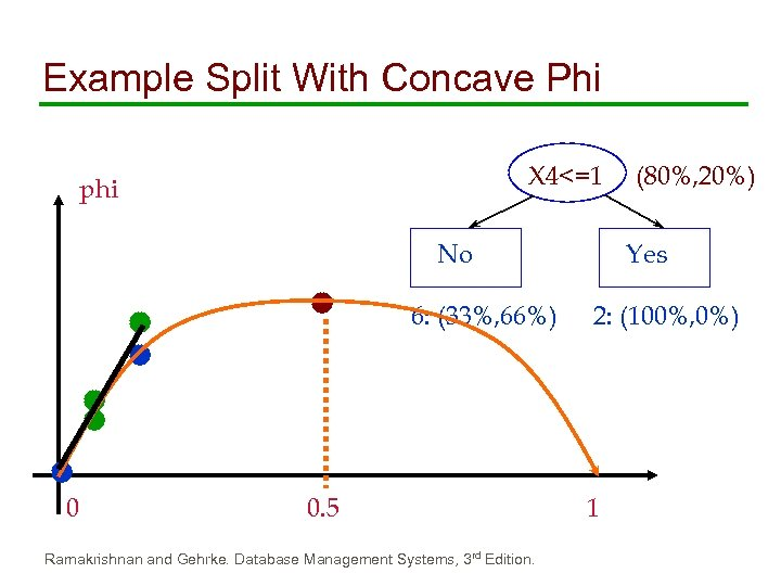 Example Split With Concave Phi X 4<=1 phi No 6: (33%, 66%) 0 0.