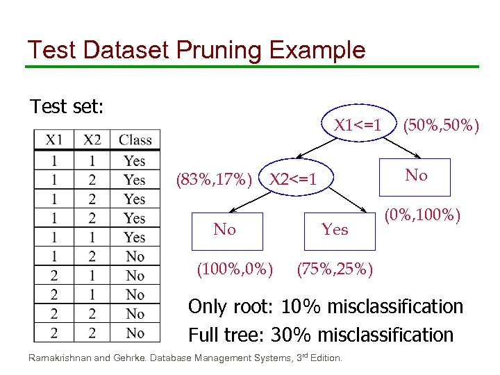 Test Dataset Pruning Example Test set: X 1<=1 (83%, 17%) No X 2<=1 No