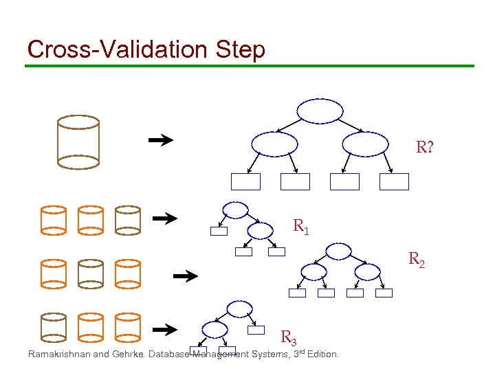 Cross-Validation Step R? R 1 R 2 R 3 Ramakrishnan and Gehrke. Database Management