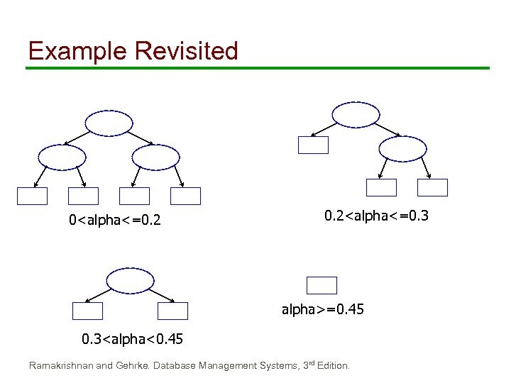 Example Revisited 0<alpha<=0. 2<alpha<=0. 3 alpha>=0. 45 0. 3<alpha<0. 45 Ramakrishnan and Gehrke. Database