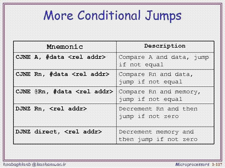 More Conditional Jumps Mnemonic Description CJNE A, #data <rel addr> Compare A and data,