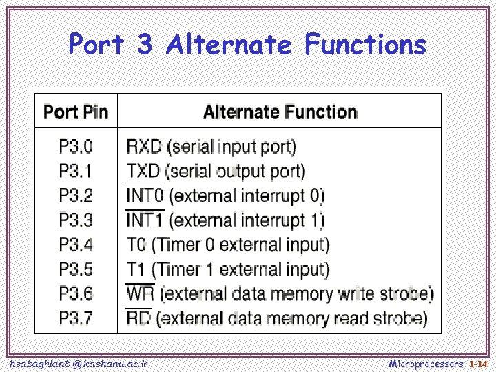 Port 3 Alternate Functions hsabaghianb @ kashanu. ac. ir Microprocessors 1 -14