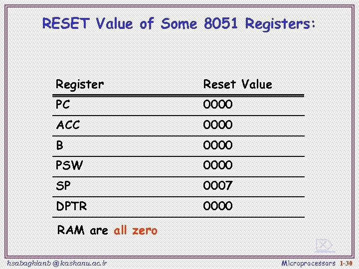 RESET Value of Some 8051 Registers: Register Reset Value PC 0000 ACC 0000 B