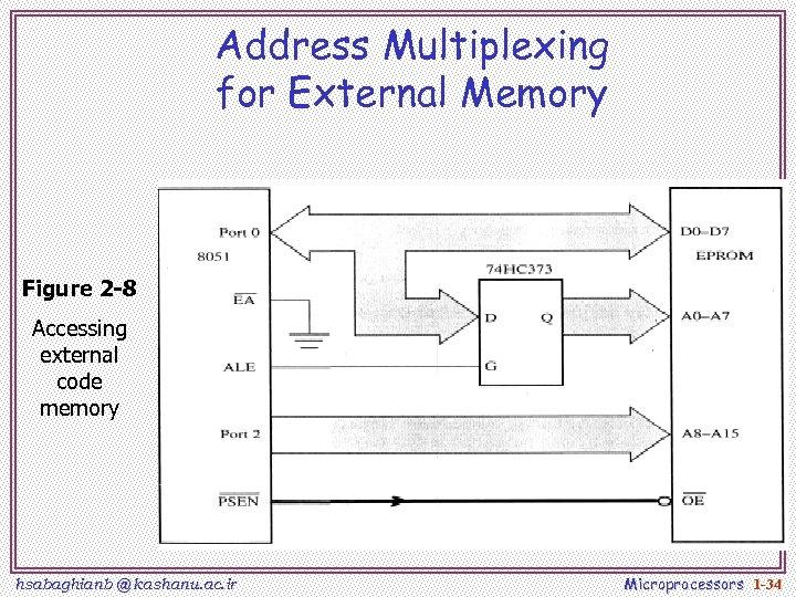 Address Multiplexing for External Memory Figure 2 -8 Accessing external code memory hsabaghianb @