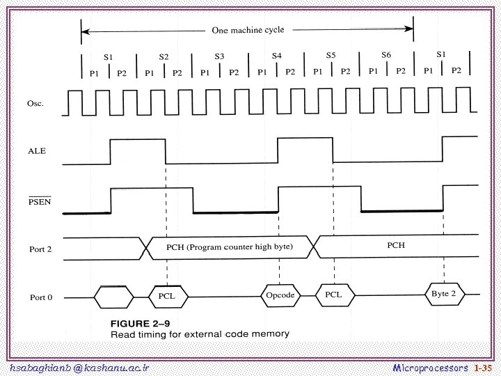 hsabaghianb @ kashanu. ac. ir Microprocessors 1 -35