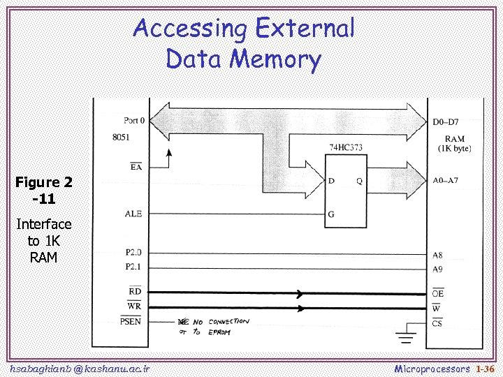 Accessing External Data Memory Figure 2 -11 Interface to 1 K RAM hsabaghianb @