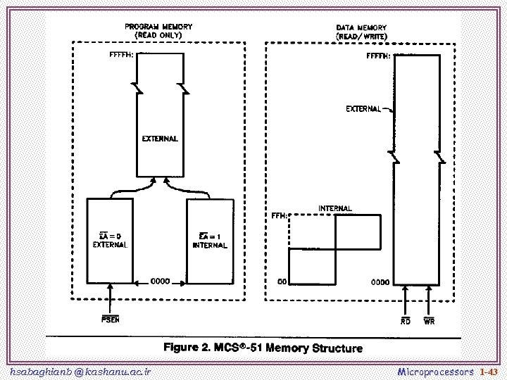 hsabaghianb @ kashanu. ac. ir Microprocessors 1 -43