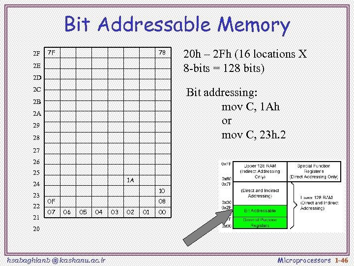 Bit Addressable Memory 2 F 7 F 78 2 E 2 D 20 h