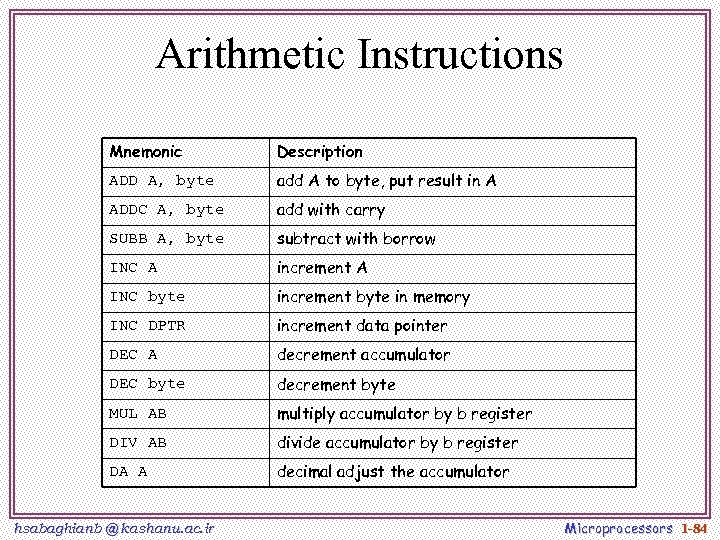 Arithmetic Instructions Mnemonic Description ADD A, byte add A to byte, put result in