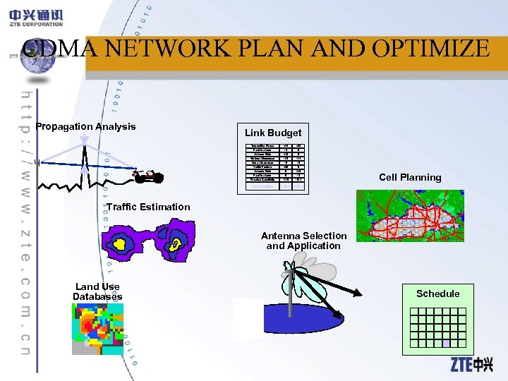 CDMA NETWORK PLAN AND OPTIMIZE Propagation Analysis Link Budget Transmitter Power Feedline Loss Antenna