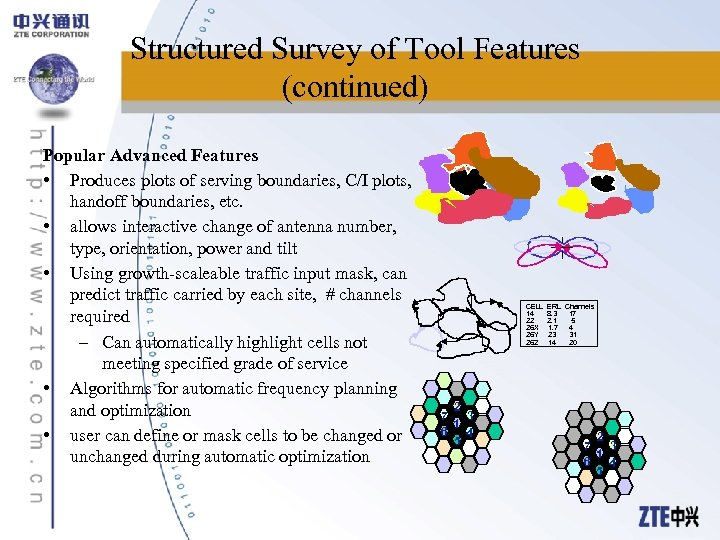 Structured Survey of Tool Features (continued) Popular Advanced Features • Produces plots of serving