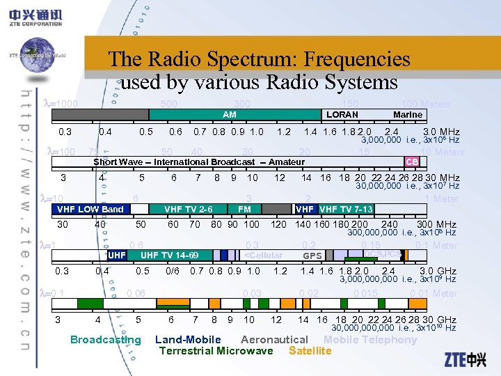The Radio Spectrum: Frequencies used by various Radio Systems 1000 500 300 150 AM