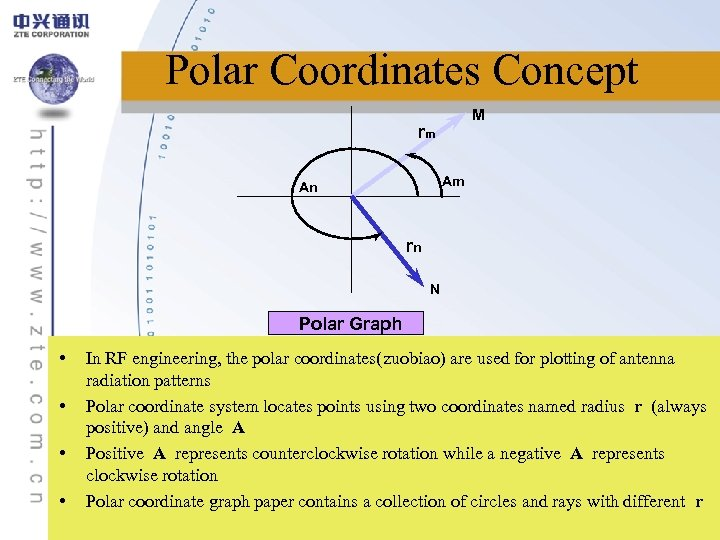 Polar Coordinates Concept M rm Am An rn N Polar Graph • • In