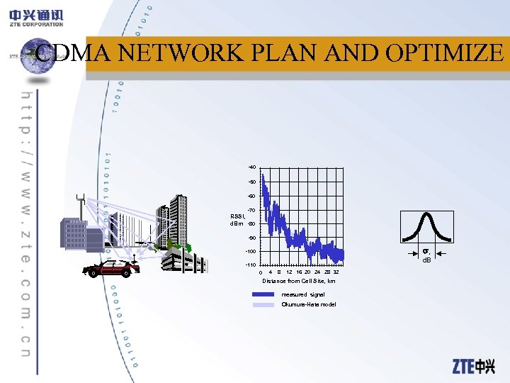 CDMA NETWORK PLAN AND OPTIMIZE -40 -50 -60 -70 RSSI, d. Bm -80 -90