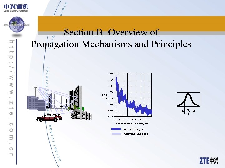 Section B. Overview of Propagation Mechanisms and Principles -40 -50 -60 -70 RSSI, d.