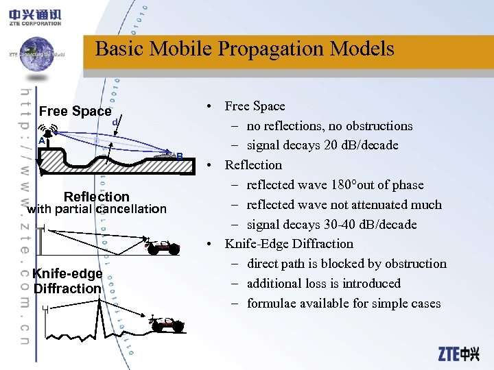 Basic Mobile Propagation Models Free Space d A D B Reflection with partial cancellation