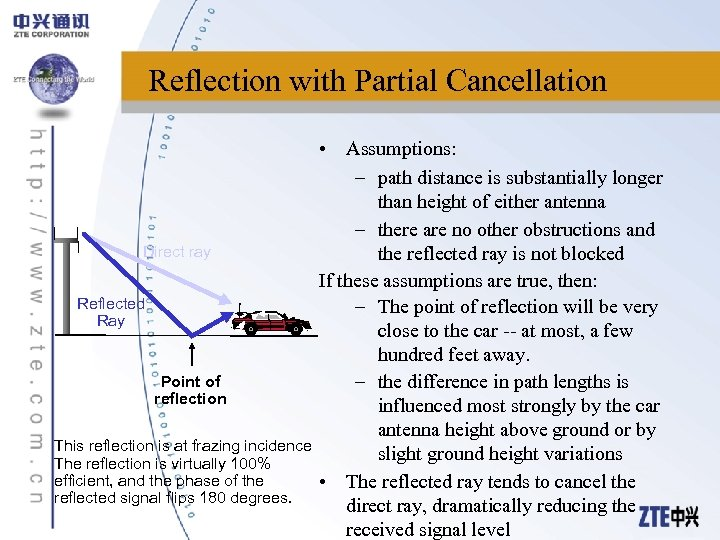 Reflection with Partial Cancellation Direct ray Reflected Ray Point of reflection This reflection is