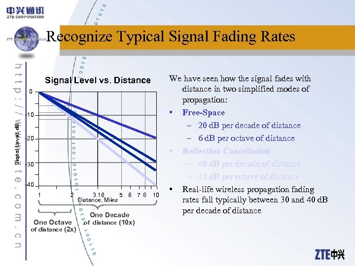 Recognize Typical Signal Fading Rates Signal Level vs. Distance 0 -10 -20 -30 -40