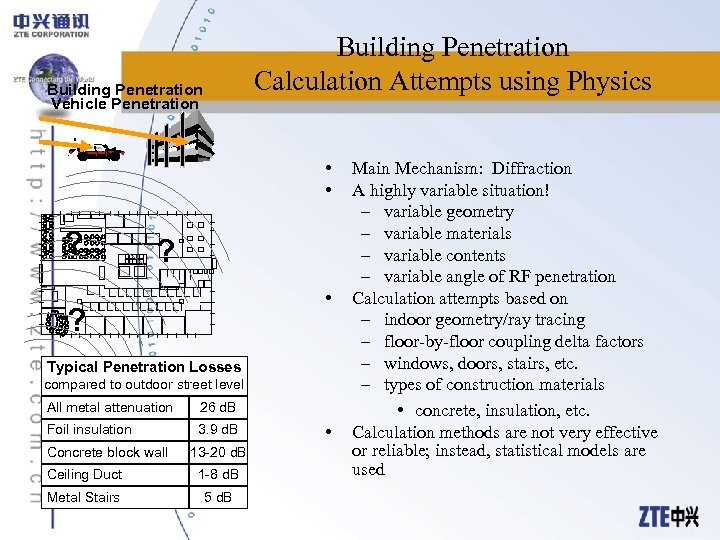 Building Penetration Calculation Attempts using Physics Building Penetration Vehicle Penetration • • ? ?