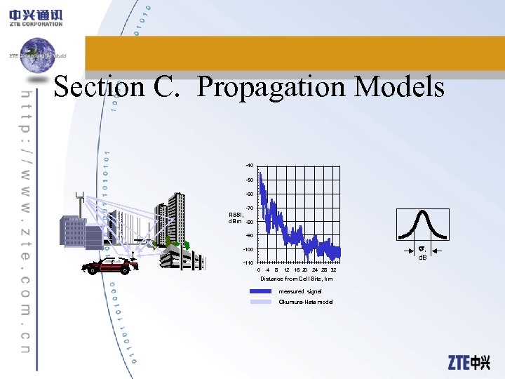 Section C. Propagation Models -40 -50 -60 -70 RSSI, d. Bm -80 -90 ,