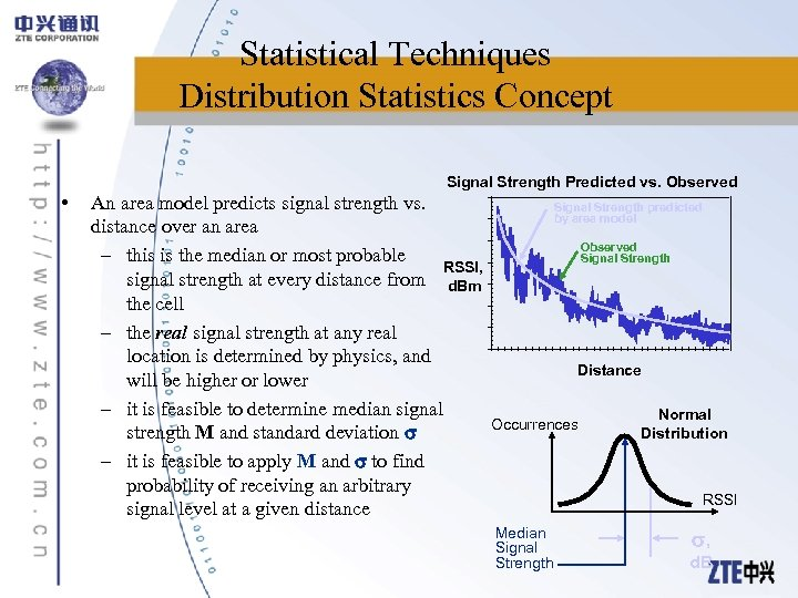 Statistical Techniques Distribution Statistics Concept Signal Strength Predicted vs. Observed • An area model