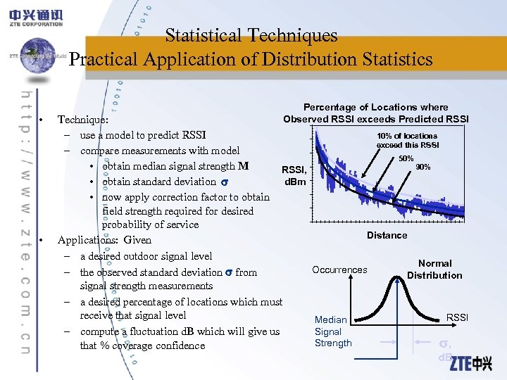 Statistical Techniques Practical Application of Distribution Statistics • • Percentage of Locations where Observed