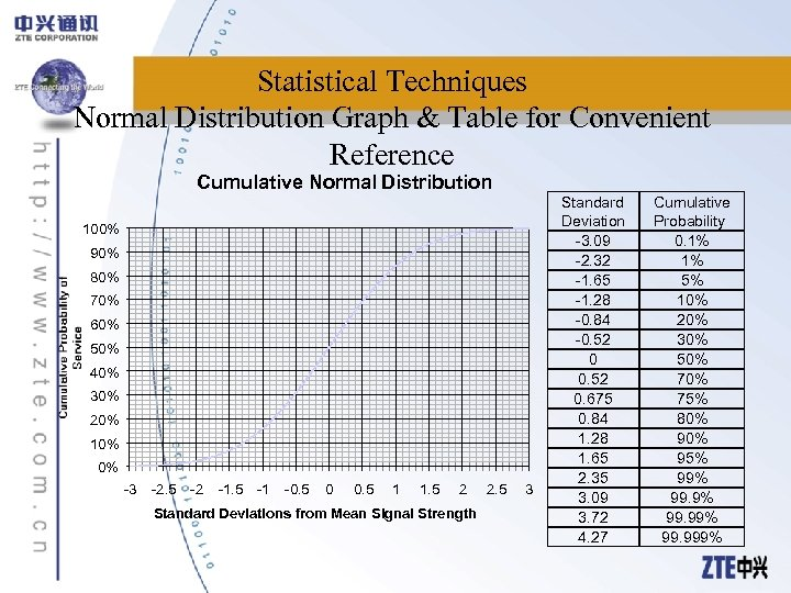 Statistical Techniques Normal Distribution Graph & Table for Convenient Reference Cumulative Normal Distribution 100%