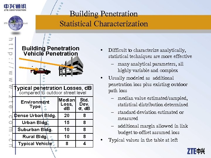 Building Penetration Statistical Characterization Building Penetration Vehicle Penetration • • Typical penetration Losses, d.