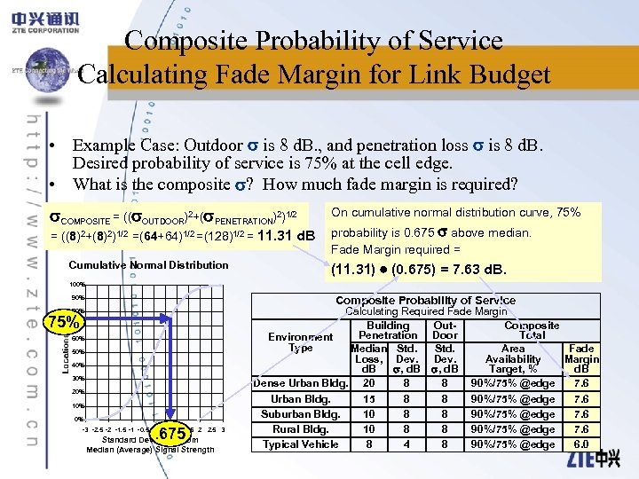 Composite Probability of Service Calculating Fade Margin for Link Budget • Example Case: Outdoor