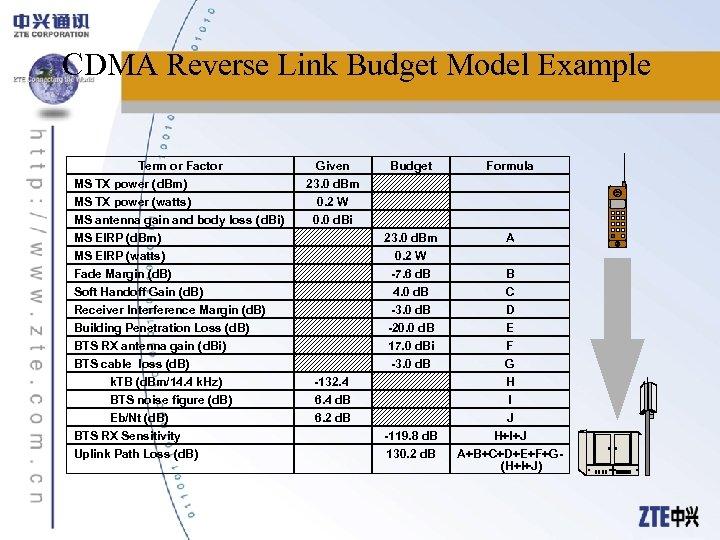 CDMA Reverse Link Budget Model Example Term or Factor MS TX power (d. Bm)