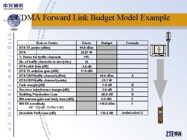 CDMA Forward Link Budget Model Example Term or Factor BTS TX power (d. Bm)